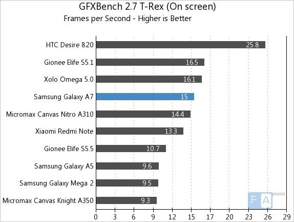 Samsung Galaxy A7 GFXBench 2.7 T-Rex OnScreen
