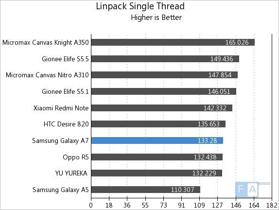 Samsung Galaxy A7 Linpack Single Thread