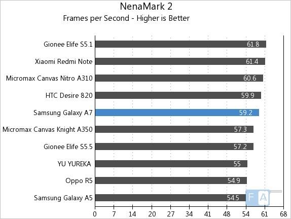 Samsung Galaxy A7 NenaMark 2