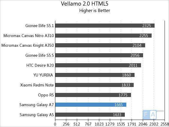 Samsung Galaxy A7 Vellamo 2 HTML5