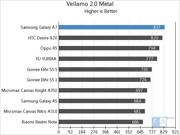 Samsung Galaxy A7 Vellamo 2 Metal
