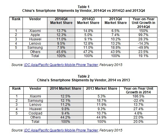 Xiaomi IDC China