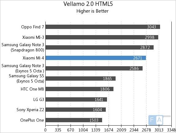 Xiaomi-Mi-4-Vellamo-2-HTML5
