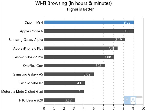 Xiaomi Mi 4 WiFi Browsing