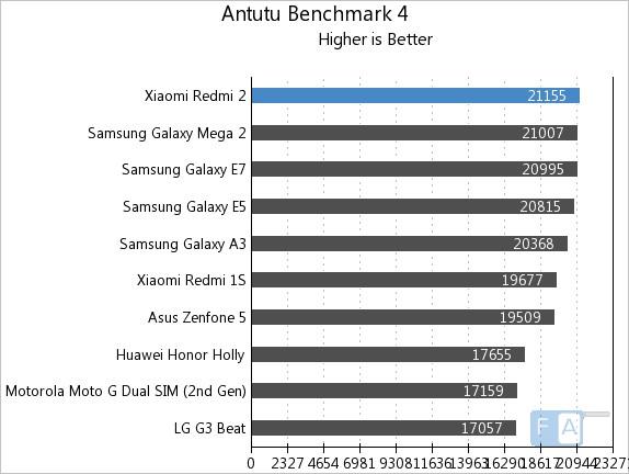 Xiaomi Redmi 2 AnTuTu Benchmark 4