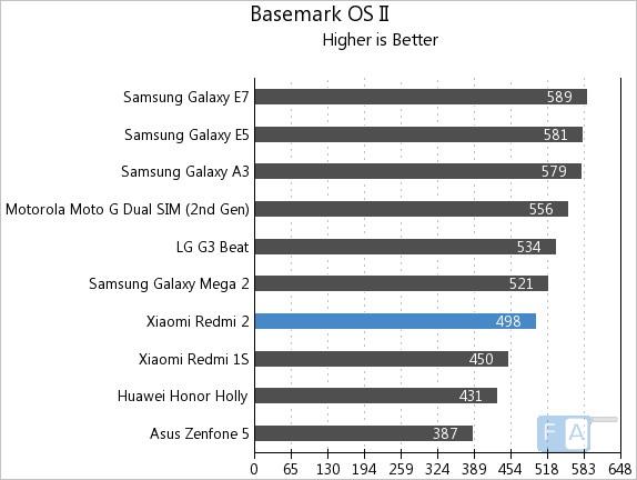 Xiaomi Redmi 2 Basemark OS II