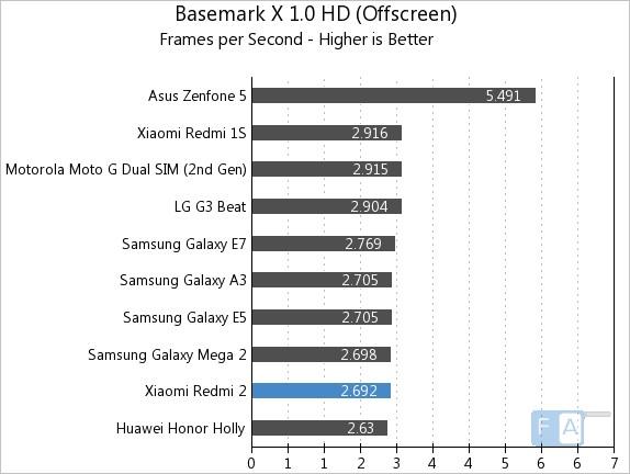 Xiaomi Redmi 2  Basemark X 1.0 OffScreen