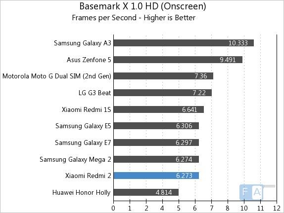 Xiaomi Redmi 2 Basemark X 1.0 OnScreen