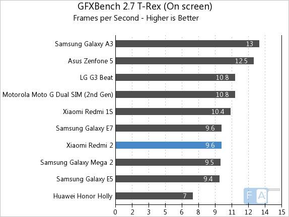 Xiaomi Redmi 2 GFXBench 2.7 T-Rex OnScreen