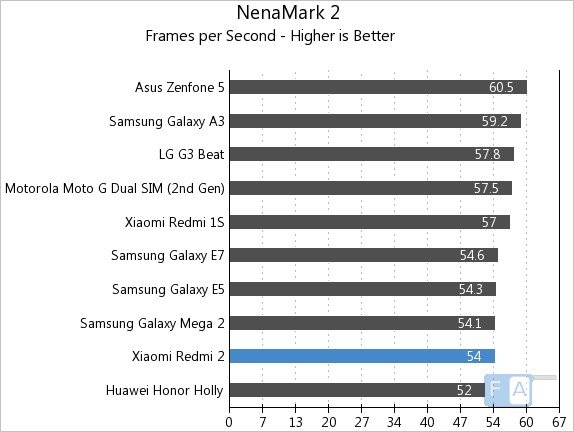 Xiaomi Redmi 2 NenaMark 2