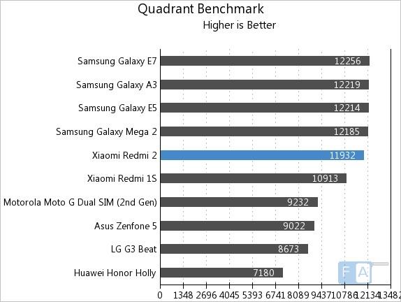 Xiaomi Redmi 2 Quadrant Benchmark