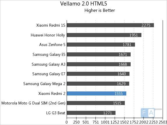 Xiaomi Redmi 2 Vellamo 2 HTML5