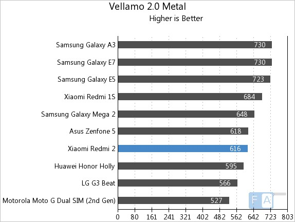 Xiaomi Redmi 2 Vellamo 2 Metal