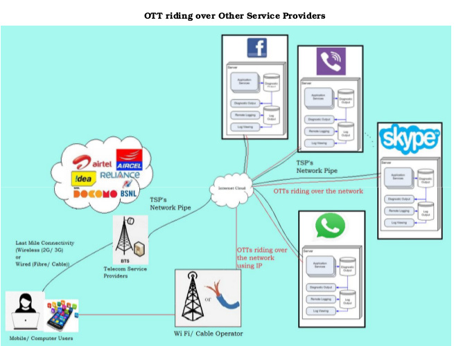 OTT riding over other service providers