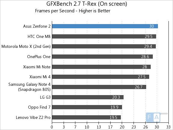 Asus Zenfone 2 GFXBench 2.7 T-Rex OnScreen