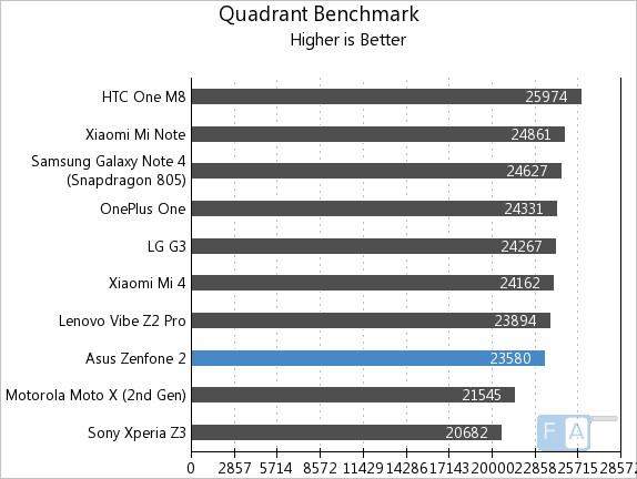 Asus Zenfone 2 Quadrant Benhcmark