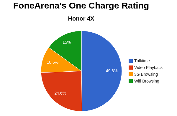 Honor 4X FA One Charge Rating