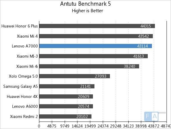 Lenovo A7000 AnTuTu 5