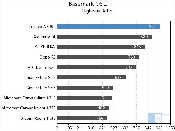 Lenovo A7000 Basemark OS II