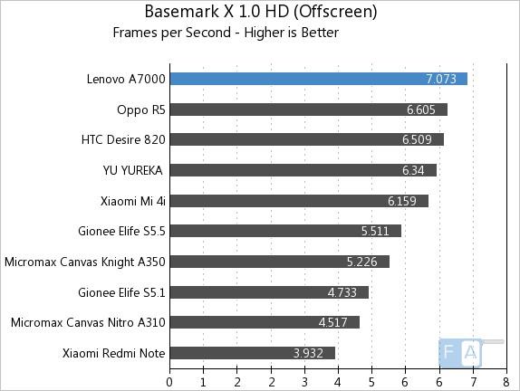 Lenovo A7000 Basemark X 1.0 OffScreen