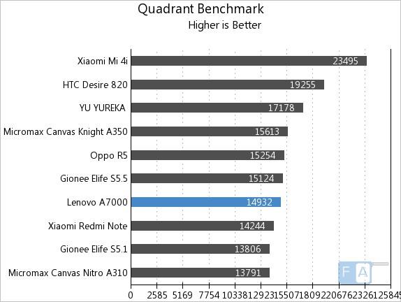 Lenovo A7000 Quadrant Benchmark