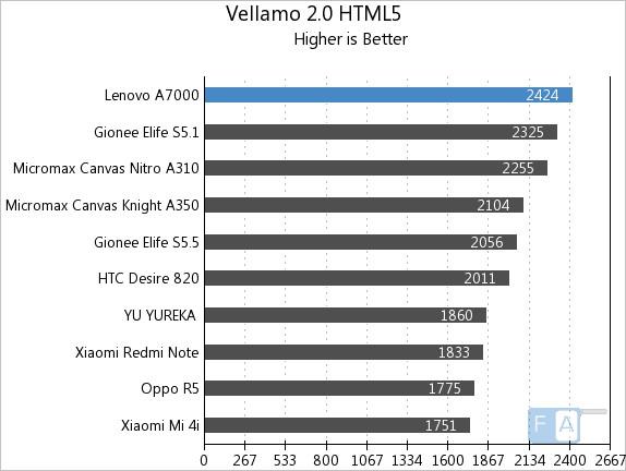 Lenovo A7000 Vellamo 2 HTML5