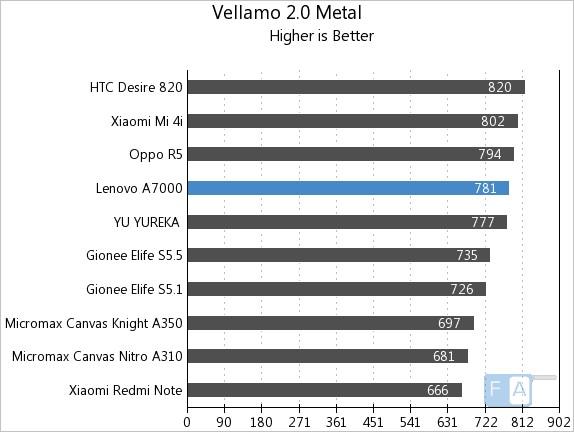 Lenovo A7000 Vellamo 2 Metal