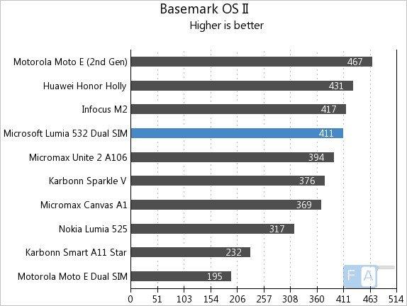 Microsoft Lumia 532 Dual SIM Basemark OS II