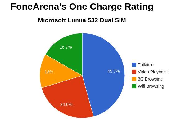 Microsoft Lumia 532 Dual SIM FA Charge Rating