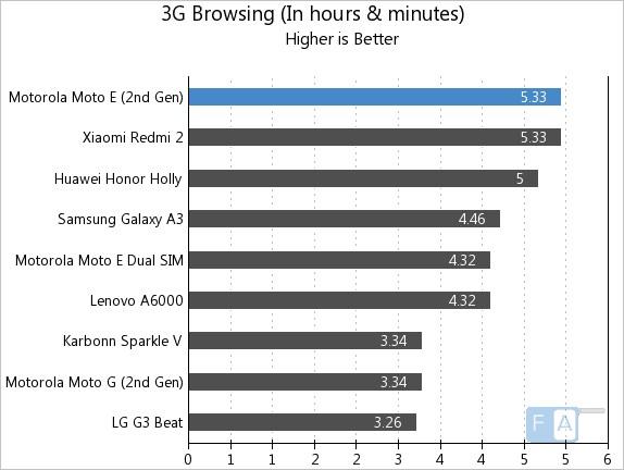 Motorola Moto E 2nd Gen 3G Browsing