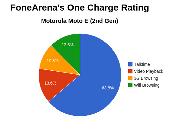 Motorola Moto E 2nd Gen One Charge Rating