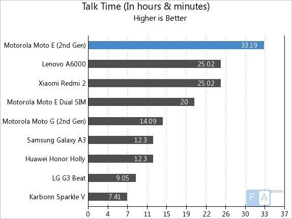 Motorola Moto E 2nd Gen Talk Time