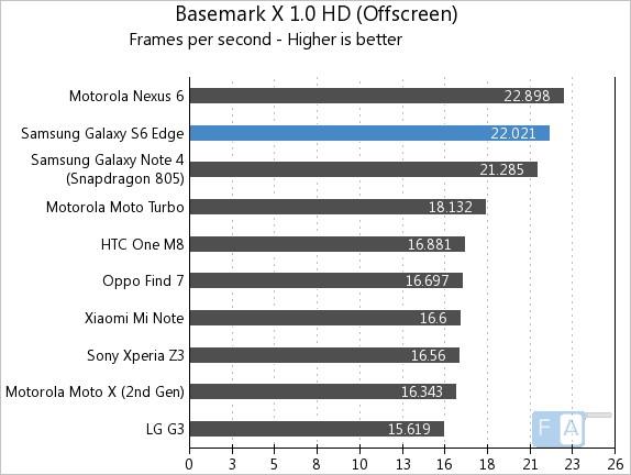 Samsung Galaxy S6 Edge Basemark X 1.0 OffScreen