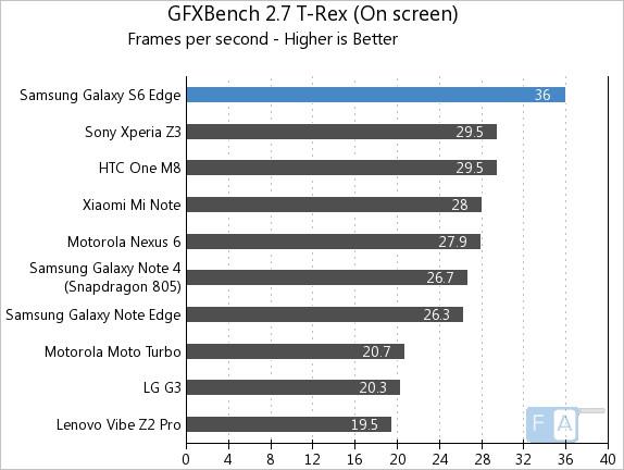 Samsung Galaxy S6 Edge GFXBench 2.7 T-Rex OnScreen