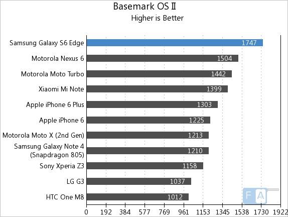 Samsung Galaxy S6 Edge GFXBench Basemark OS II