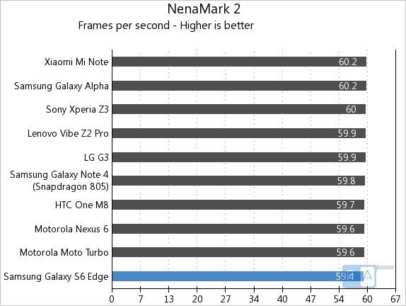 Samsung Galaxy S6 Edge NenaMark 2