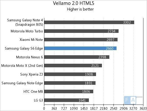 Samsung Galaxy S6 Edge Vellamo 2 HTML5