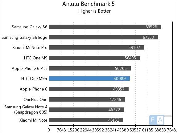 HTC One M9+ AnTuTu 5