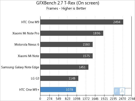 HTC One M9+ GFXBench 2.7 T-Rex OnScreen
