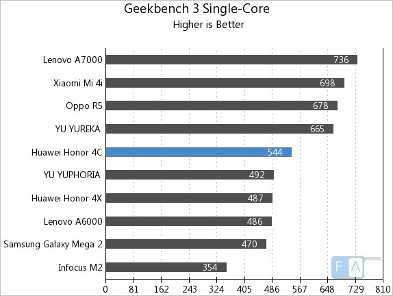 Huawei Honor 4C GeekBench 3 Single-Core