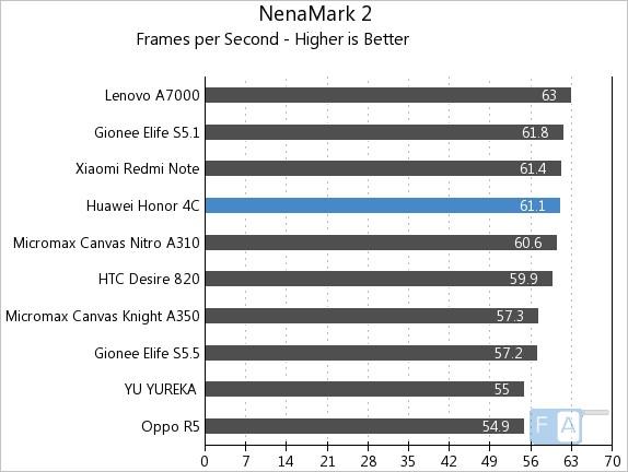 Huawei Honor 4C NenaMark 2