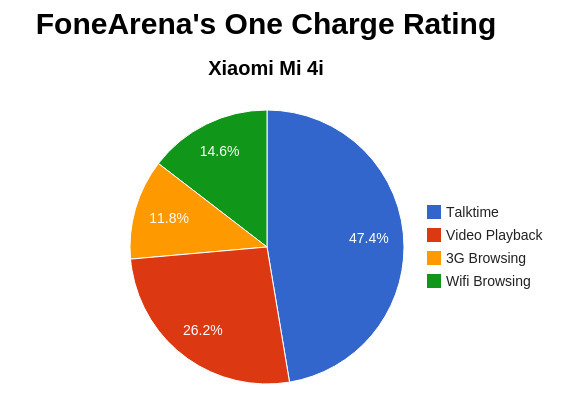 Xiaomi Mi 4i One Charge Rating