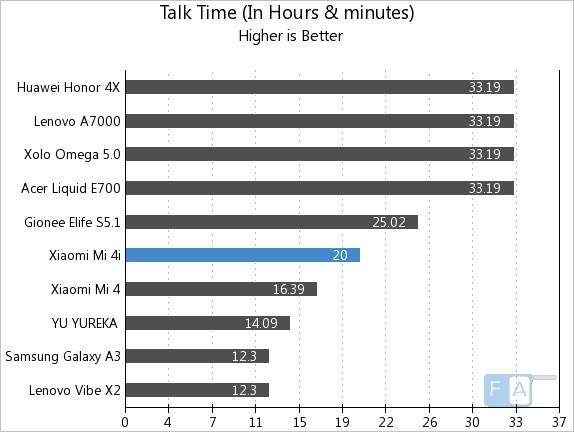 Xiaomi Mi 4i Talk Time