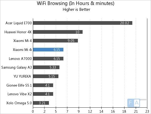 Xiaomi Mi 4i  WiFi Browsing