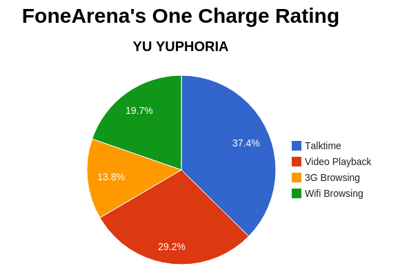 YU YUPHORIA FA One Charge Rating