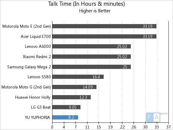 YU YUPHORIA Talk Time