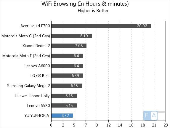 YU YUPHORIA WiFi Browsing