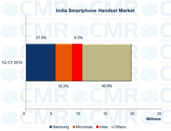 indian smartphone market CMR