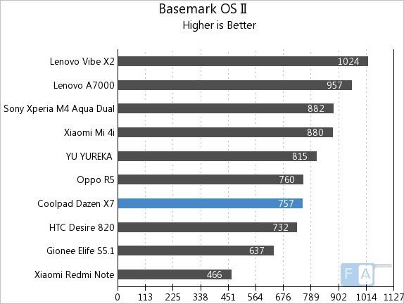 Coolpad Dazen X7 Basemark OS II