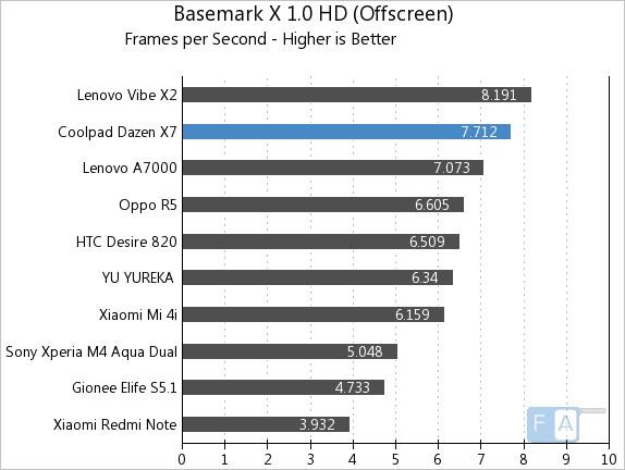 Coolpad Dazen X7 Basemark X 1.0 OffScreen